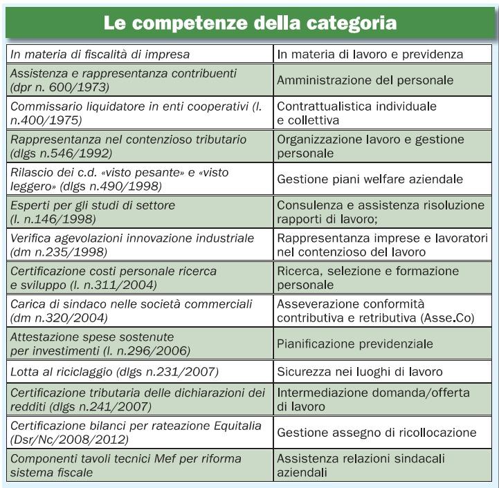 Competenze Cdl
